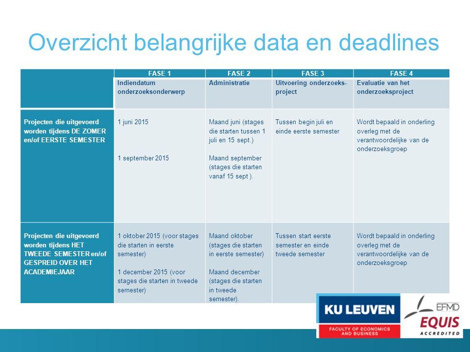 Overzicht belangrijke data en deadlines FASE 1FASE 2FASE 3FASE 4 Indiendatum onderzoeksonderwerp Administratie Uitvoering onderzoeks- project Evaluatie van het onderzoeksproject Projecten die uitgevoerd worden tijdens DE ZOMER en/of EERSTE SEMESTER 1 juni 2015 1 september 2015 Maand juni (stages die starten tussen 1 juli en 15 sept.) Maand september (stages die starten vanaf 15 sept ).
