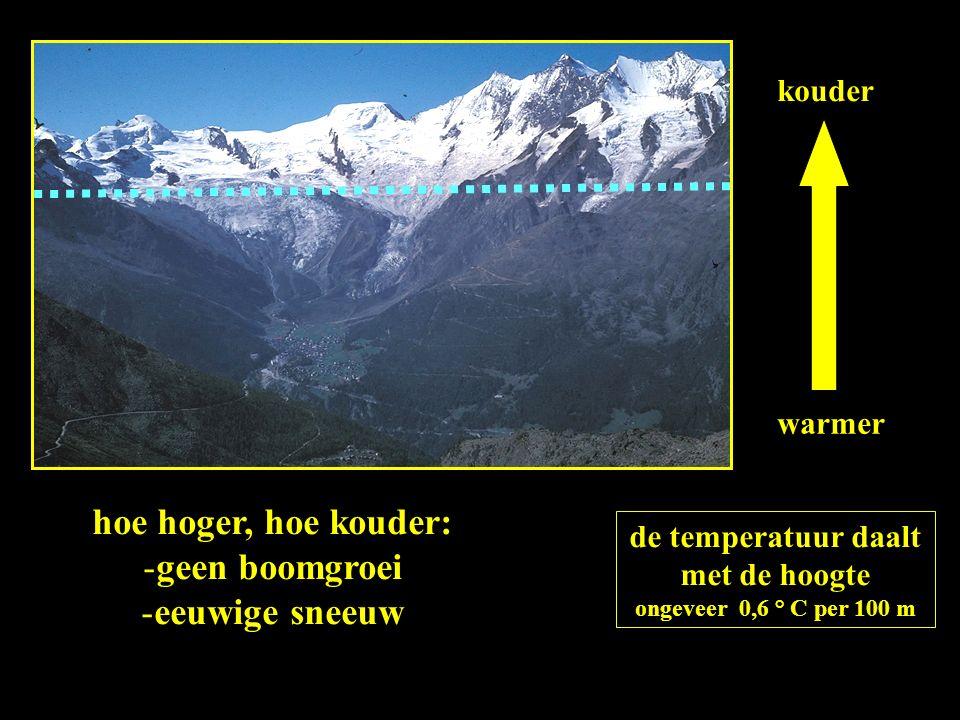 warmer kouder de temperatuur daalt met de hoogte ongeveer 0,6 ° C per 100 m hoe hoger, hoe kouder: -geen boomgroei -eeuwige sneeuw