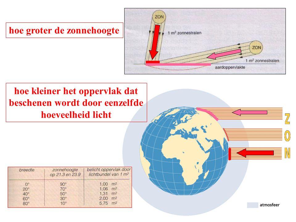 hoe groter de zonnehoogte hoe kleiner het oppervlak dat beschenen wordt door eenzelfde hoeveelheid licht