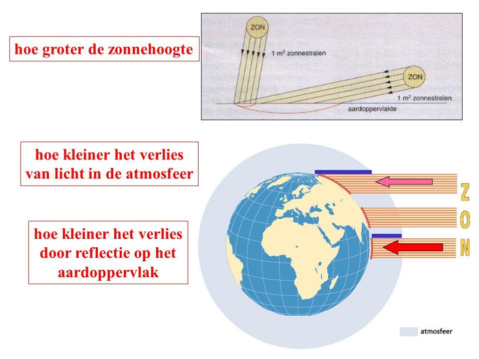 hoe groter de zonnehoogte hoe kleiner het verlies van licht in de atmosfeer hoe kleiner het verlies door reflectie op het aardoppervlak