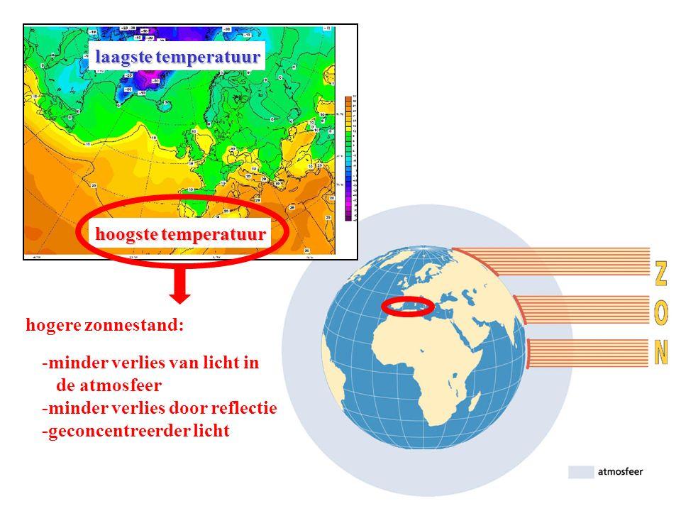 hoogste temperatuur laagste temperatuur hogere zonnestand: -minder verlies van licht in de atmosfeer -minder verlies door reflectie -geconcentreerder