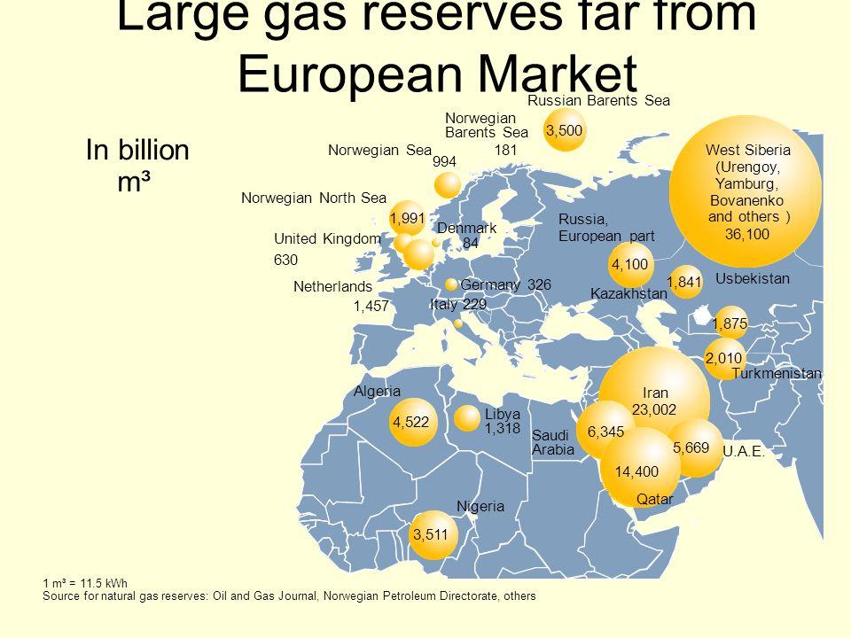 Large gas reserves far from European Market In billion m³ U.A.E. Qatar Turkmenistan Iran 23,002 Nigeria Germany 326 Algeria Libya Saudi Arabia Netherl