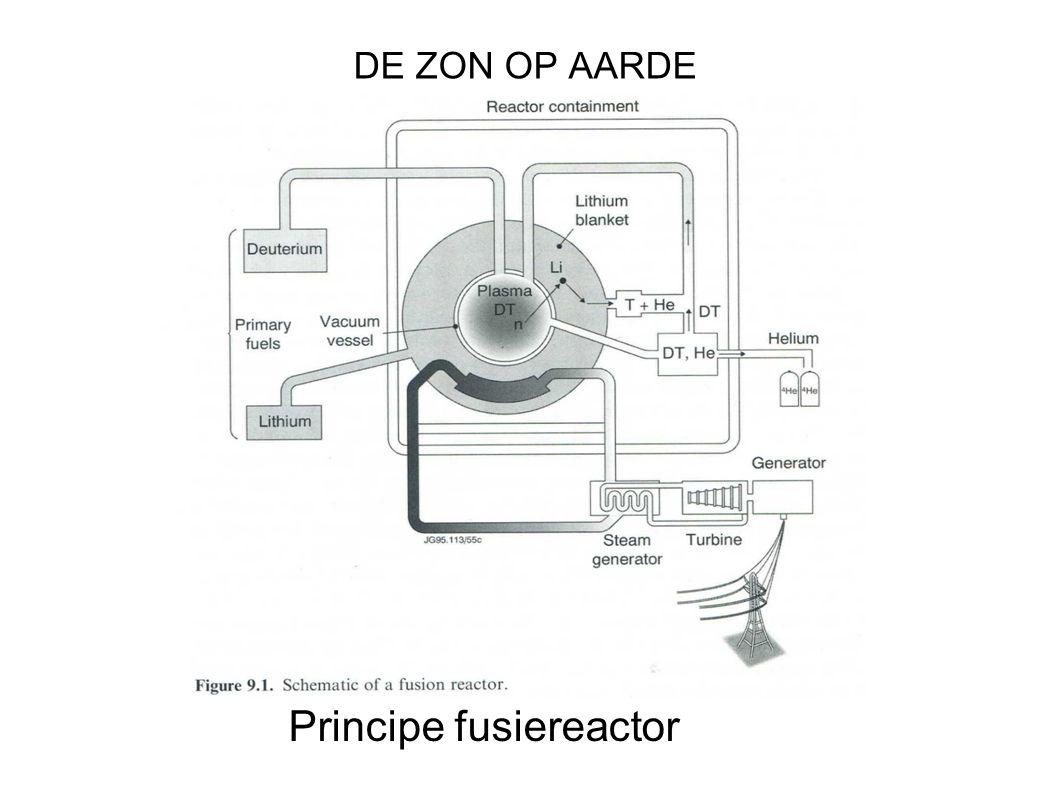 Principe fusiereactor