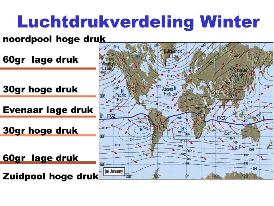 Luchtdrukverdeling Winter Evenaar lage druk 30gr hoge druk 60gr lage druk 30gr hoge druk Zuidpool hoge druk noordpool hoge druk