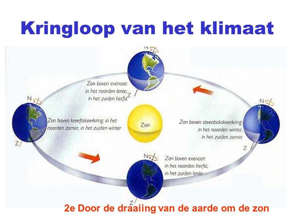 Kringloop van het klimaat 2e Door de draaiing van de aarde om de zon