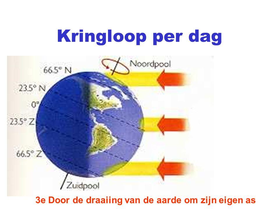 Kringloop per dag 3e Door de draaiing van de aarde om zijn eigen as