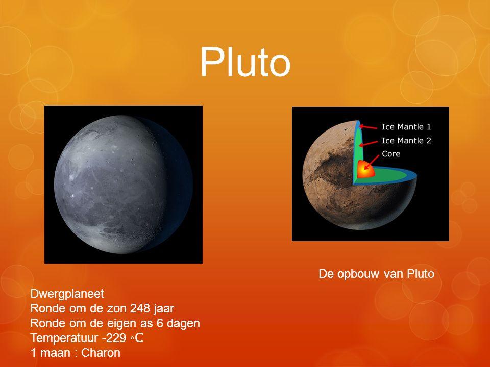 Pluto De opbouw van Pluto Dwergplaneet Ronde om de zon 248 jaar Ronde om de eigen as 6 dagen Temperatuur -229 ◦C 1 maan : Charon