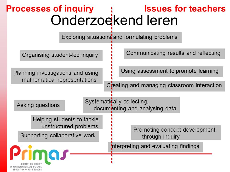 Onderzoekend leren Using assessment to promote learning Exploring situations and formulating problems Organising student-led inquiry Planning investigations and using mathematical representations Helping students to tackle unstructured problems Systematically collecting, documenting and analysing data Promoting concept development through inquiry Interpreting and evaluating findings Asking questions Communicating results and reflecting Creating and managing classroom interaction Supporting collaborative work Issues for teachersProcesses of inquiry