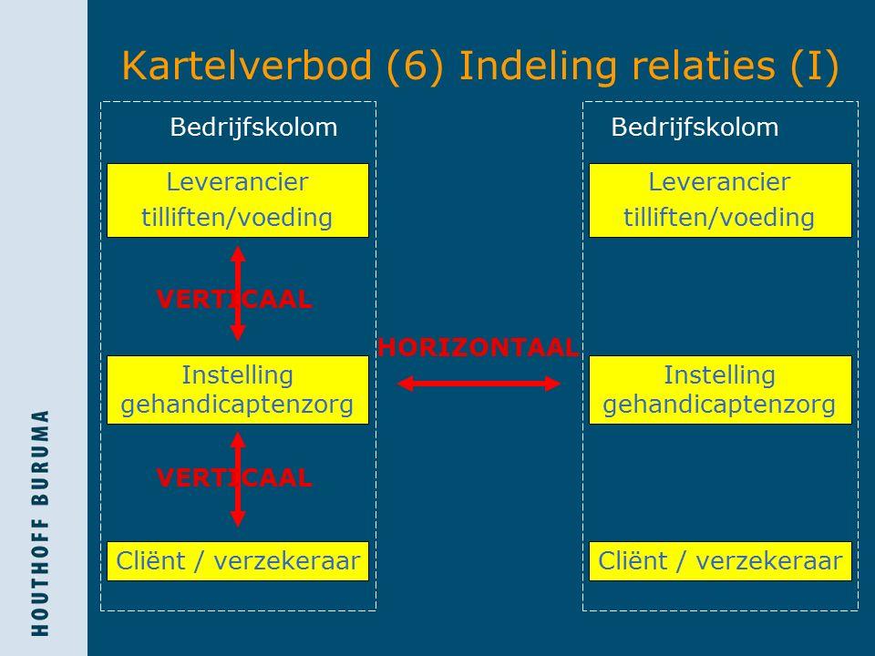 Kartelverbod (6) Indeling relaties (I) Cliënt / verzekeraar Bedrijfskolom HORIZONTAAL VERTICAAL Leverancier tilliften/voeding Instelling gehandicapten