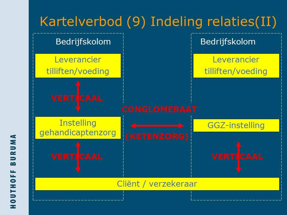 Kartelverbod (9) Indeling relaties(II) Cliënt / verzekeraar Bedrijfskolom VERTICAAL Leverancier tilliften/voeding Instelling gehandicaptenzorg Leverancier tilliften/voeding CONGLOMERAAT GGZ-instelling VERTICAAL (KETENZORG)