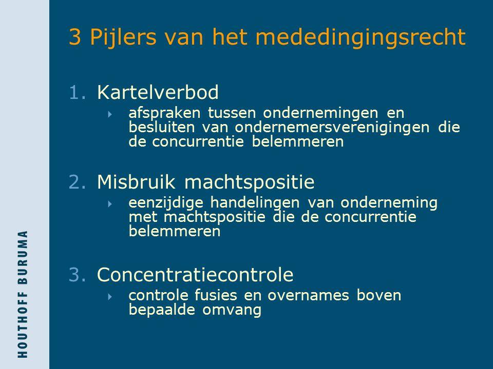 3 Pijlers van het mededingingsrecht 1.Kartelverbod  afspraken tussen ondernemingen en besluiten van ondernemersverenigingen die de concurrentie belem