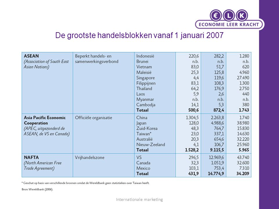 De grootste handelsblokken vanaf 1 januari 2007 Internationale marketing