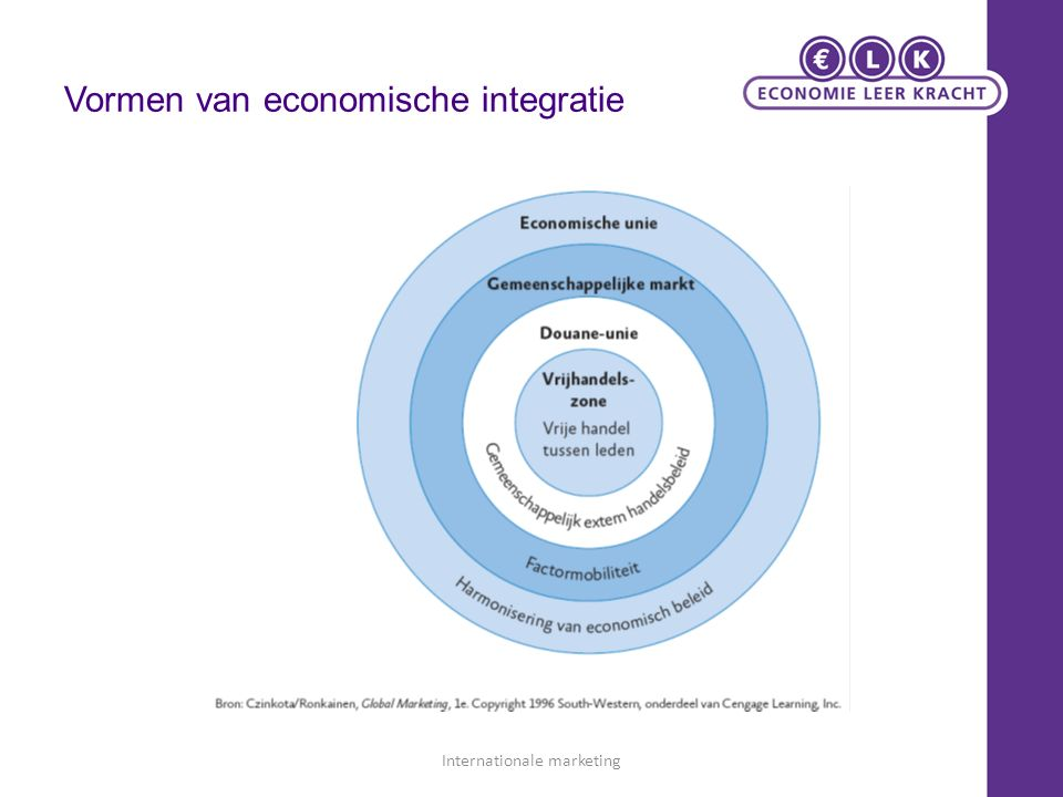 Vormen van economische integratie Internationale marketing