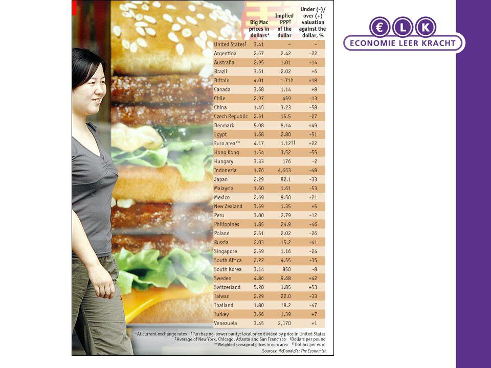 Big Mac in juni 2005 in vier Amerikaanse steden gemiddeld $ 3,06 en in de Eurolanden gemiddeld € 2,91.