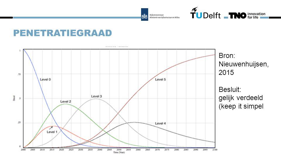 PENETRATIEGRAAD Zelfrijdende auto s in het LMS Bron: Nieuwenhuijsen, 2015 Besluit: gelijk verdeeld (keep it simpel