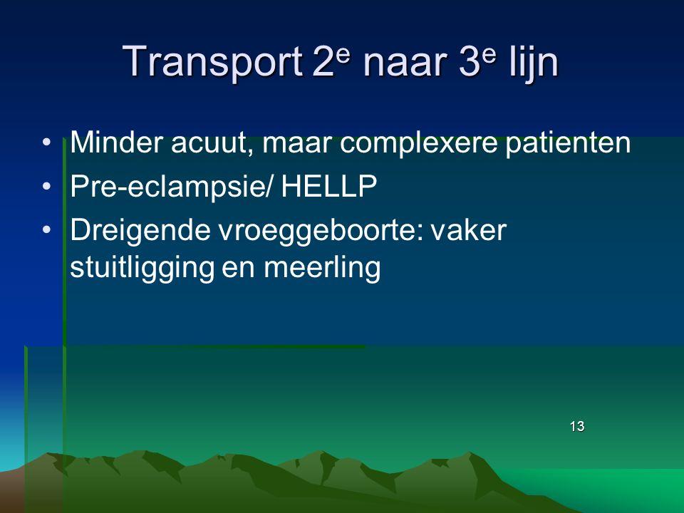 13 Transport 2 e naar 3 e lijn Minder acuut, maar complexere patienten Pre-eclampsie/ HELLP Dreigende vroeggeboorte: vaker stuitligging en meerling