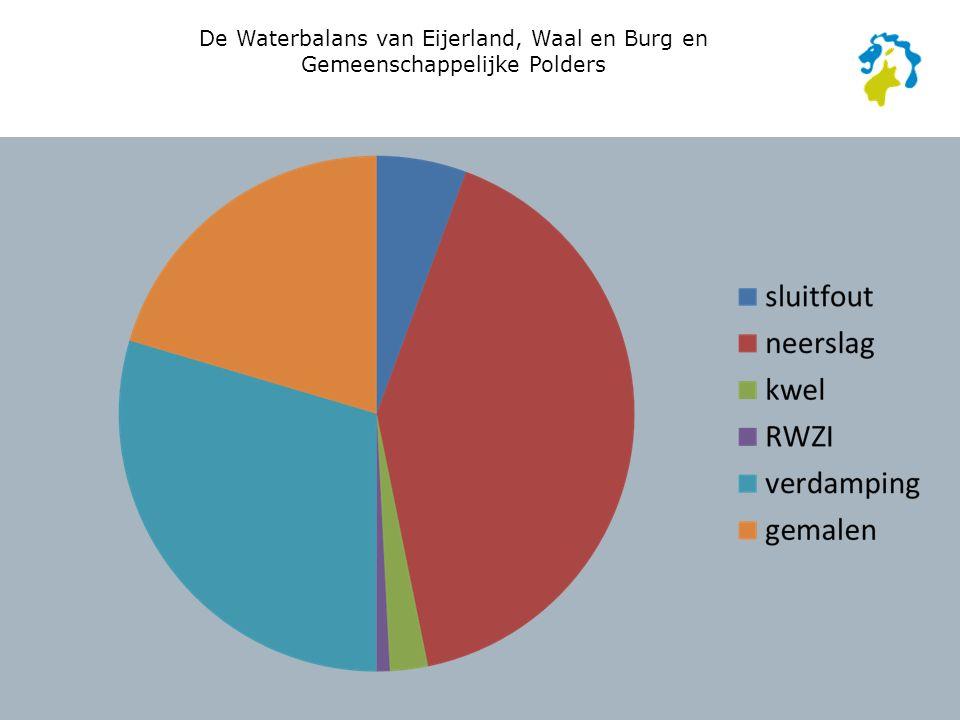 De Waterbalans van Eijerland, Waal en Burg en Gemeenschappelijke Polders