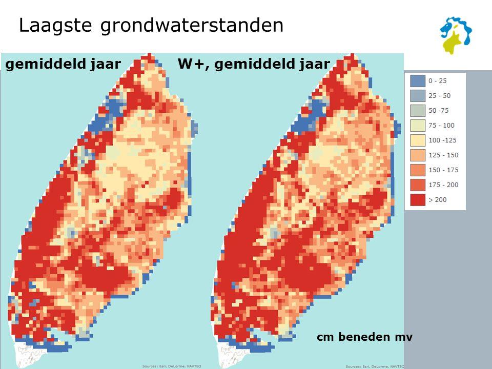 gemiddeld jaarW+, gemiddeld jaar cm beneden mv Laagste grondwaterstanden