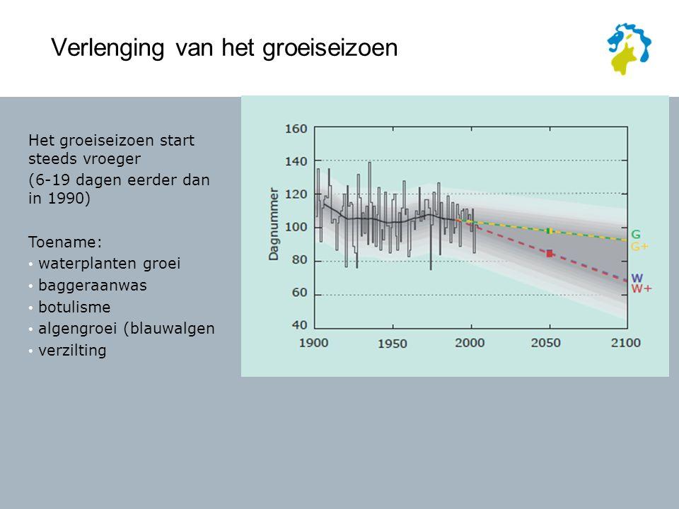 Verlenging van het groeiseizoen Het groeiseizoen start steeds vroeger (6-19 dagen eerder dan in 1990) Toename: waterplanten groei baggeraanwas botulisme algengroei (blauwalgen verzilting