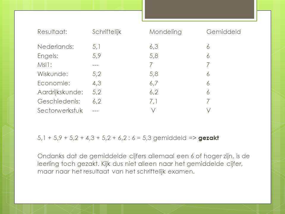 Resultaat:SchriftelijkMondelingGemiddeld Nederlands: 5,16,36 Engels: 5,95,86 Msl1: ---77 Wiskunde:5,25,86 Economie:4,36,76 Aardrijkskunde:5,26,26 Geschiedenis:6,27,17 Sectorwerkstuk--- VV 5,1 + 5,9 + 5,2 + 4,3 + 5,2 + 6,2 : 6 = 5,3 gemiddeld => gezakt Ondanks dat de gemiddelde cijfers allemaal een 6 of hoger zijn, is de leerling toch gezakt.
