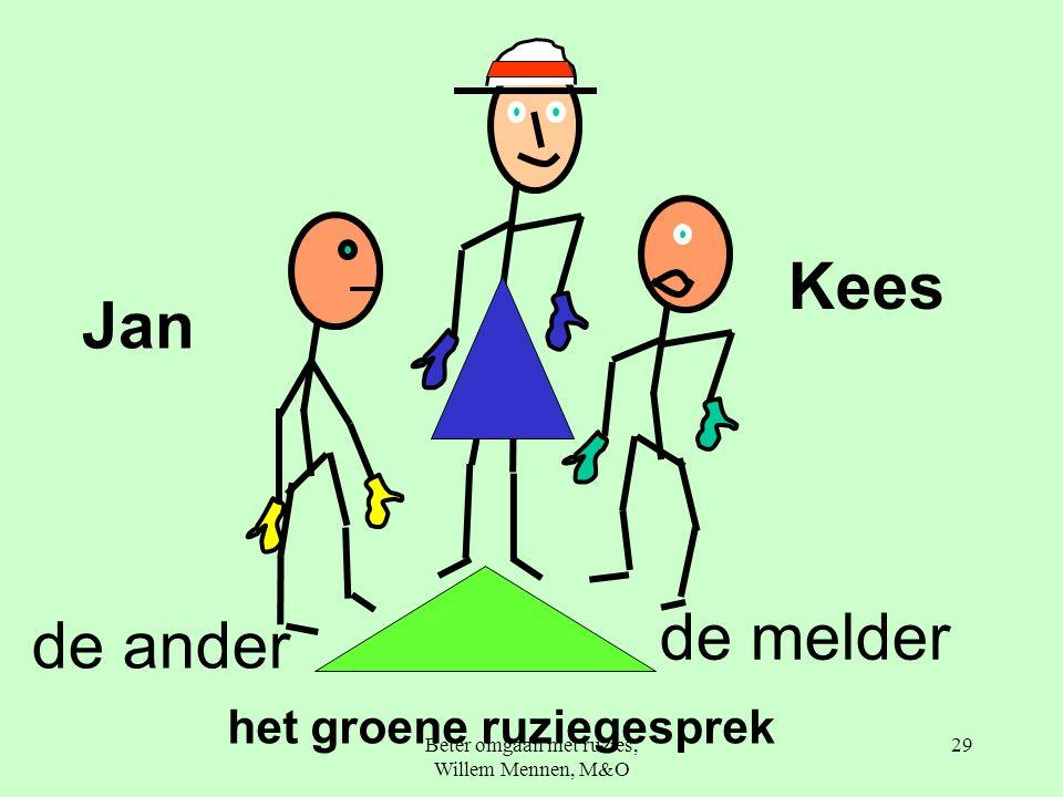 Beter omgaan met ruzies, Willem Mennen, M&O 29 de melder de ander Jan Kees het groene ruziegesprek