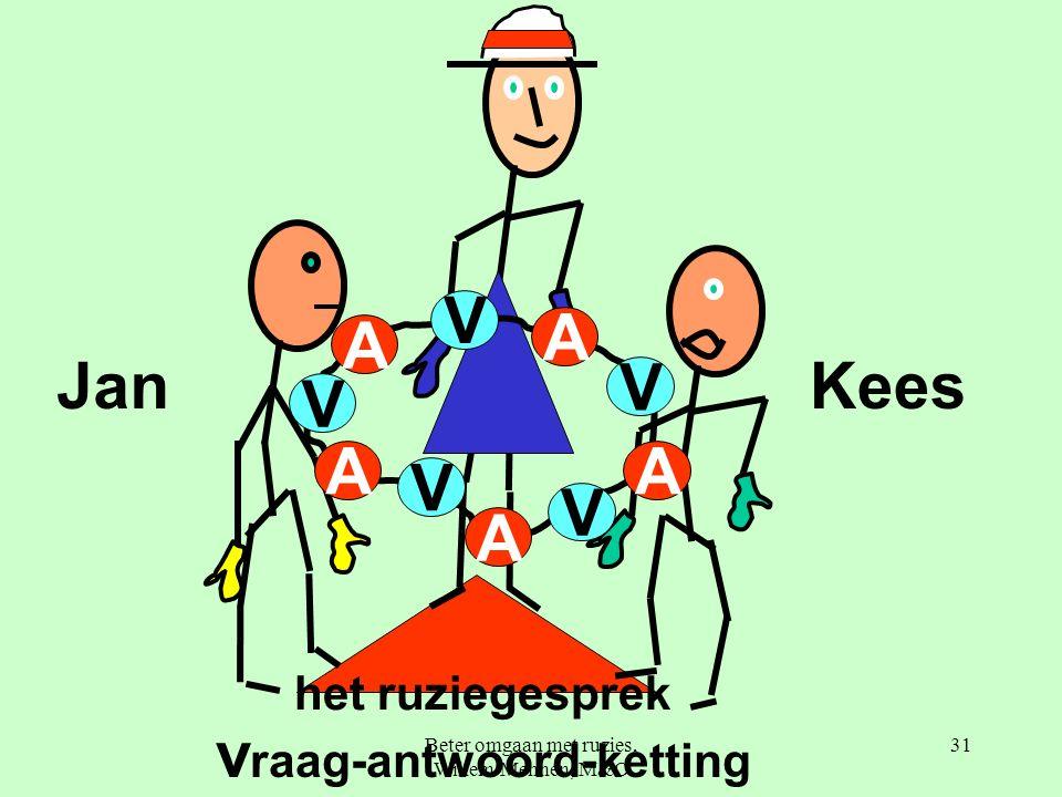 Beter omgaan met ruzies, Willem Mennen, M&O 31 v raag-antwoord-ketting JanKees V A A A A A V V V V het ruziegesprek