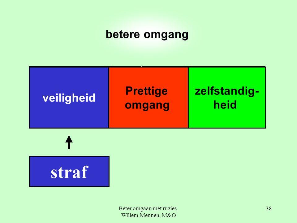 Beter omgaan met ruzies, Willem Mennen, M&O 38 betere omgang Prettige omgang zelfstandig- heid veiligheid straf
