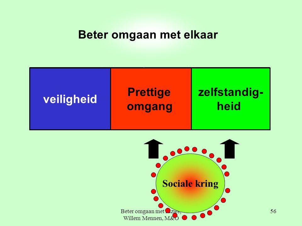 Beter omgaan met ruzies, Willem Mennen, M&O 56 Beter omgaan met elkaar Prettige omgang zelfstandig- heid veiligheid Sociale kring
