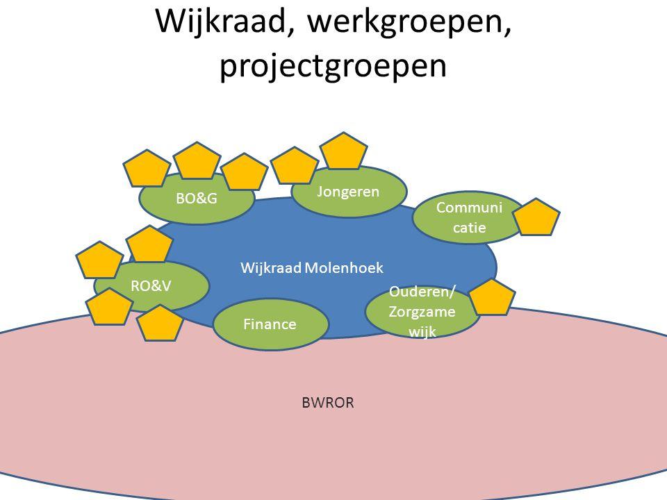 BWROR Wijkraad, werkgroepen, projectgroepen Wijkraad Molenhoek BO&G RO&V Finance Ouderen/ Zorgzame wijk Communi catie Jongeren