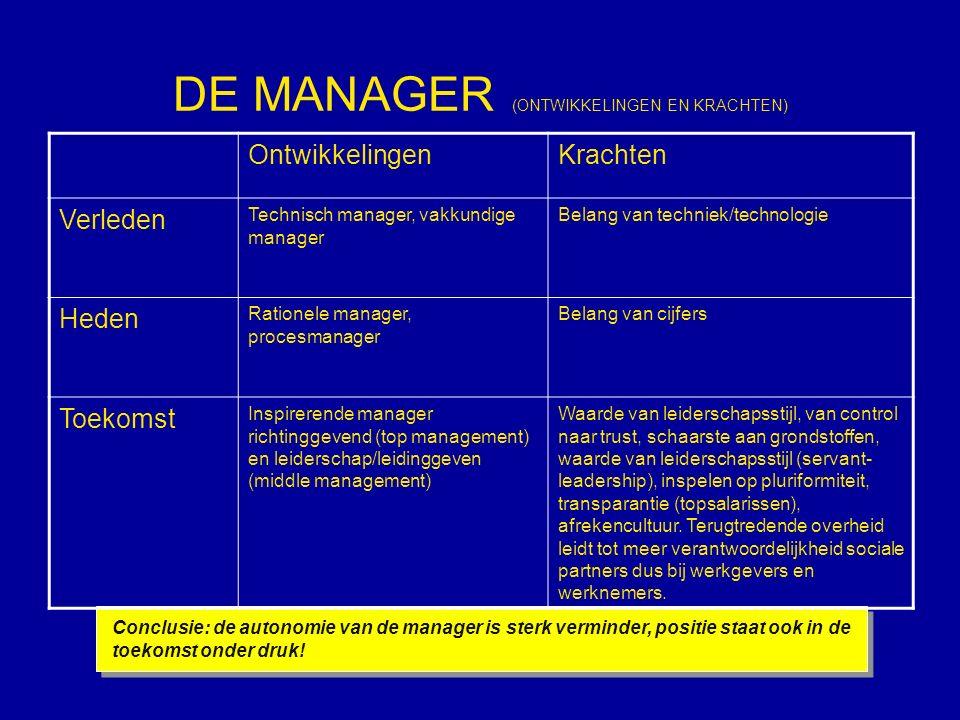 DE MANAGER (ONTWIKKELINGEN EN KRACHTEN) Conclusie: de autonomie van de manager is sterk verminder, positie staat ook in de toekomst onder druk.