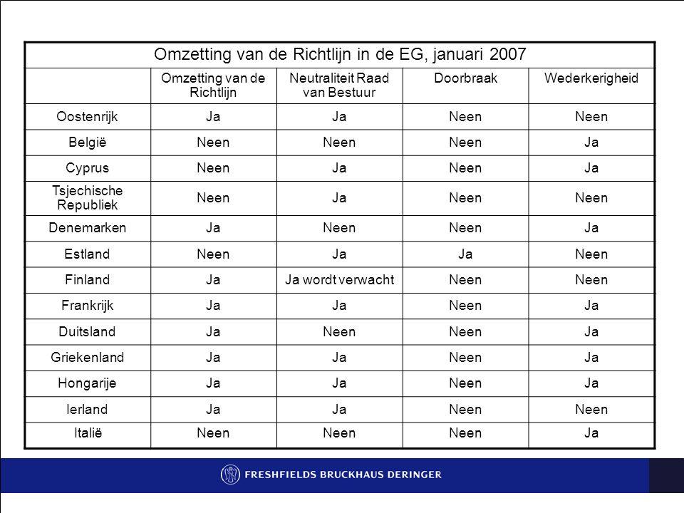 Omzetting van de Richtlijn in de EG, januari 2007 Omzetting van de Richtlijn Neutraliteit Raad van Bestuur DoorbraakWederkerigheid OostenrijkJa Neen B