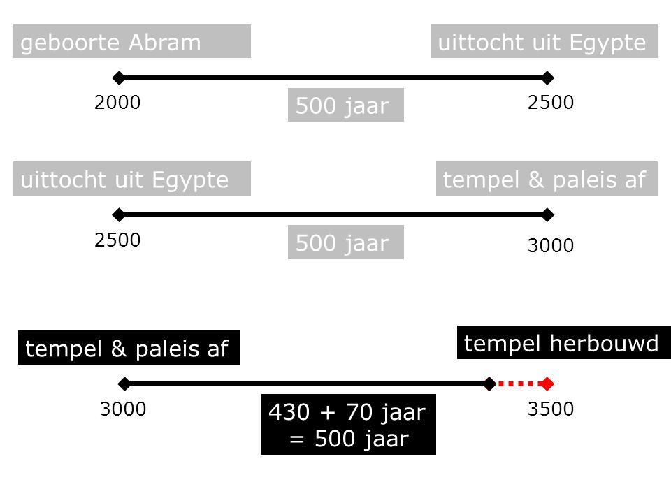 500 jaar uittocht uit Egyptetempel & paleis af 500 jaar geboorte Abramuittocht uit Egypte 430 + 70 jaar = 500 jaar tempel & paleis af tempel herbouwd 20002500 3000 3500