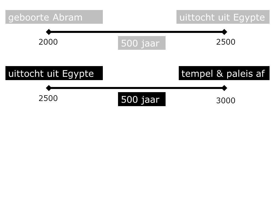 500 jaar uittocht uit Egyptetempel & paleis af 500 jaar geboorte Abramuittocht uit Egypte 430 jaar tempel & paleis af tempel verwoest 20002500 3000 3430