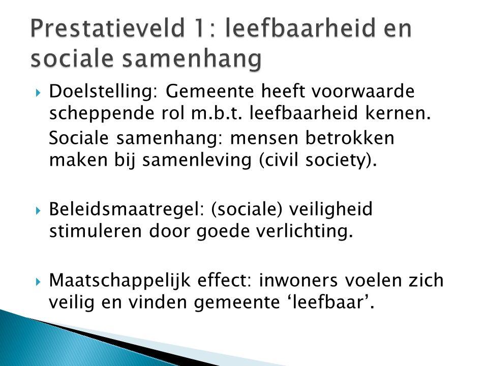  Doelstelling: Gemeente heeft voorwaarde scheppende rol m.b.t.