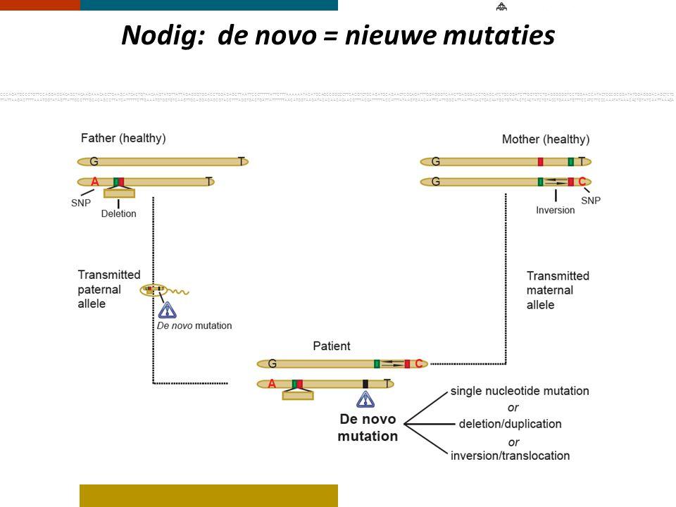 Nodig: de novo = nieuwe mutaties CCCAGATGCCCTGTTCCAGGAGGACAGCTACAAGAAACACCTGAAGCATCACTGTAACAAGTATGTTATTAGAGGGTGGACCTGGAGAGCTTAATTCCCTTTTTATTCTTTAAAAAA