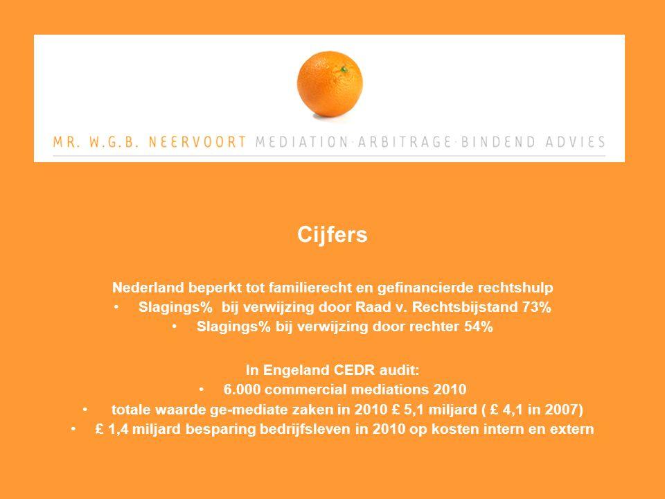 Cijfers Nederland beperkt tot familierecht en gefinancierde rechtshulp Slagings% bij verwijzing door Raad v.