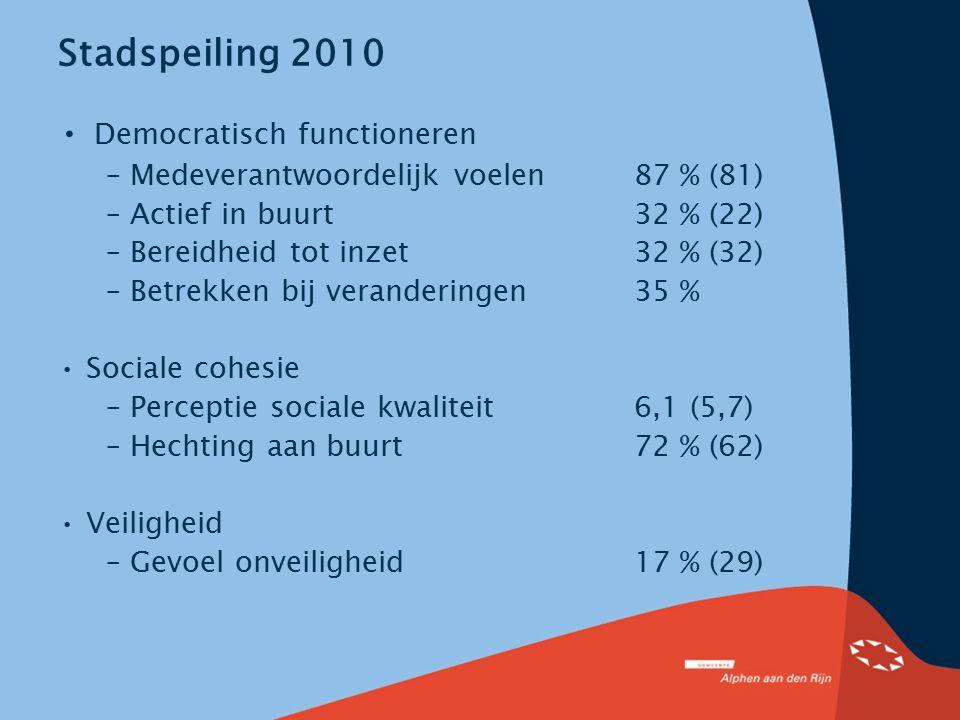 Stadspeiling 2010 Democratisch functioneren – Medeverantwoordelijk voelen87 % (81) – Actief in buurt32 % (22) – Bereidheid tot inzet32 % (32) – Betrek