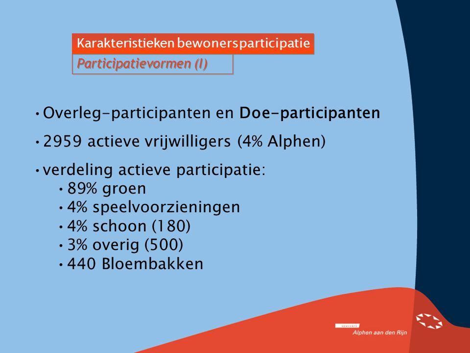Overleg-participanten en Doe-participanten 2959 actieve vrijwilligers (4% Alphen) verdeling actieve participatie: 89% groen 4% speelvoorzieningen 4% s