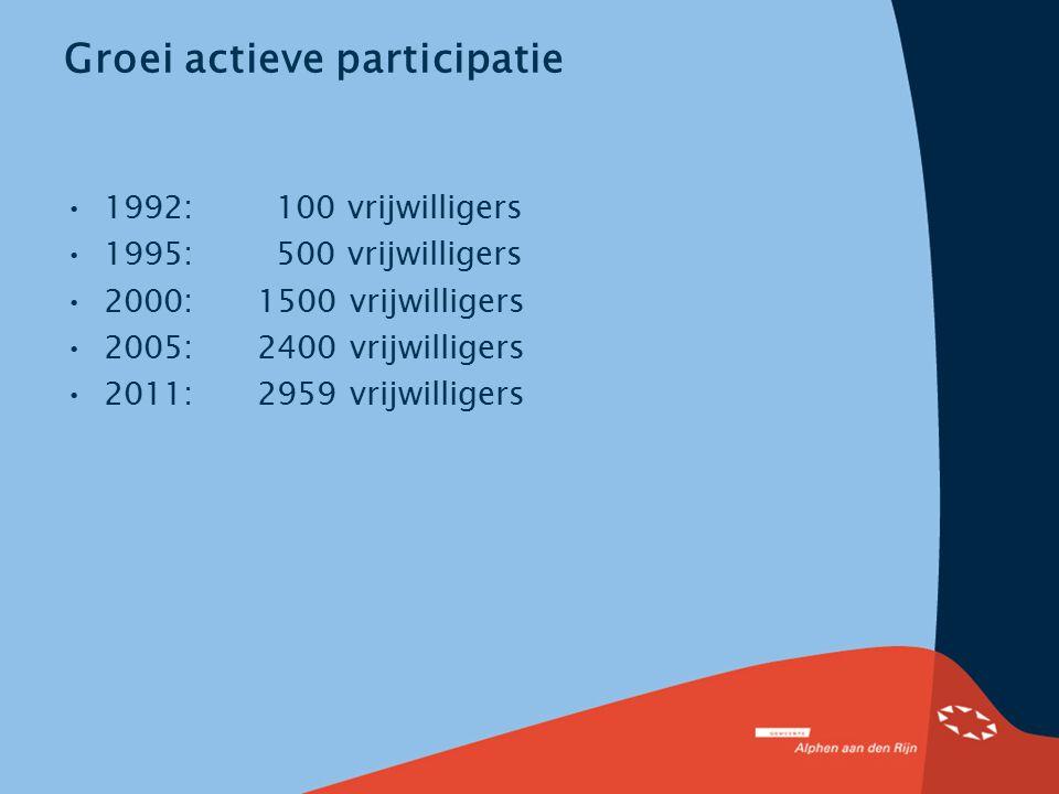 Groei actieve participatie 1992: 100 vrijwilligers 1995: 500 vrijwilligers 2000: 1500 vrijwilligers 2005: 2400 vrijwilligers 2011: 2959 vrijwilligers
