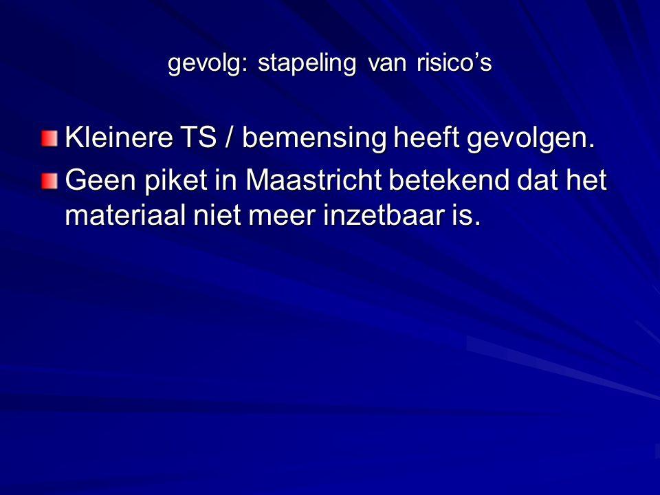 gevolg: stapeling van risico's Kleinere TS / bemensing heeft gevolgen. Geen piket in Maastricht betekend dat het materiaal niet meer inzetbaar is.