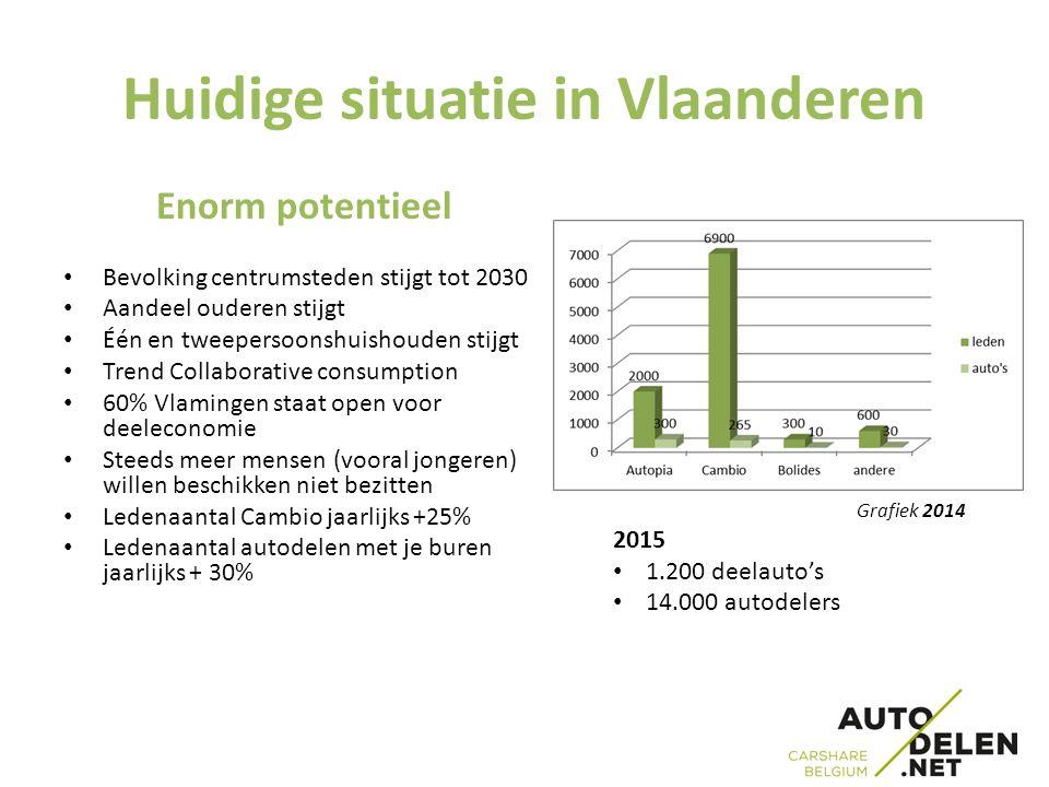 Huidige situatie in Vlaanderen Enorm potentieel Bevolking centrumsteden stijgt tot 2030 Aandeel ouderen stijgt Één en tweepersoonshuishouden stijgt Trend Collaborative consumption 60% Vlamingen staat open voor deeleconomie Steeds meer mensen (vooral jongeren) willen beschikken niet bezitten Ledenaantal Cambio jaarlijks +25% Ledenaantal autodelen met je buren jaarlijks + 30% Grafiek 2014 2015 1.200 deelauto's 14.000 autodelers