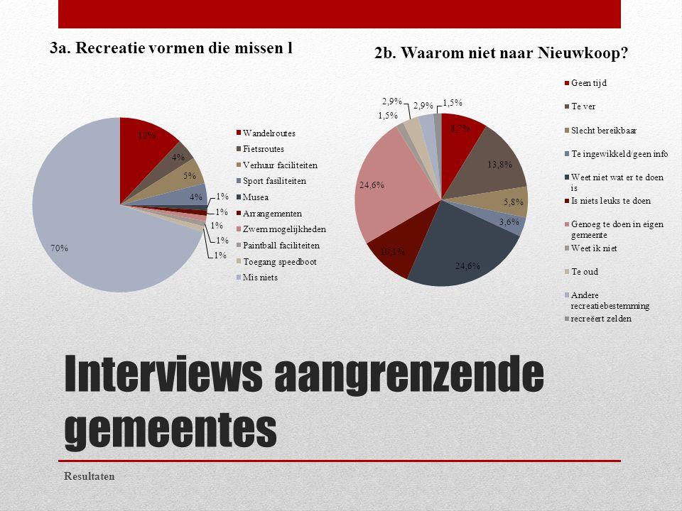 Interviews aangrenzende gemeentes Resultaten