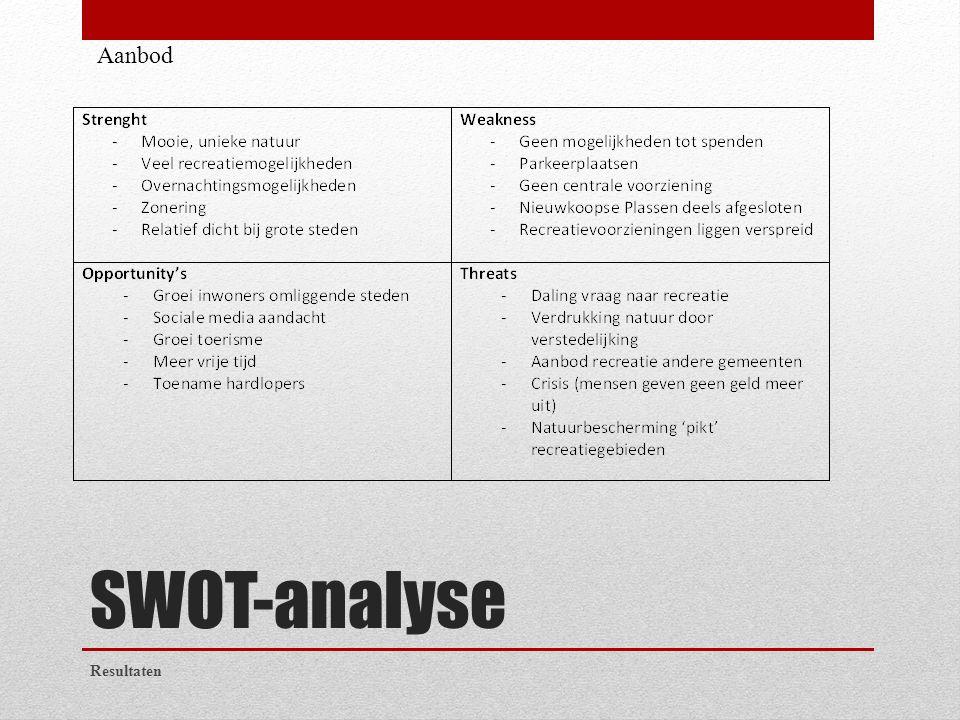 SWOT-analyse Resultaten Aanbod
