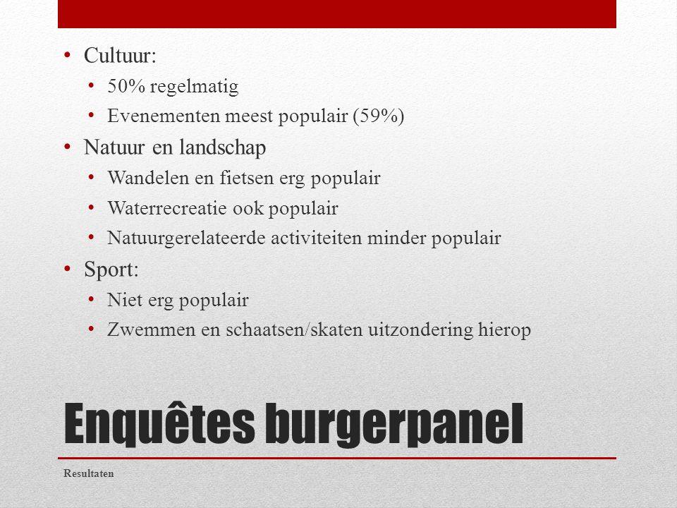 Enquêtes burgerpanel Cultuur: 50% regelmatig Evenementen meest populair (59%) Natuur en landschap Wandelen en fietsen erg populair Waterrecreatie ook