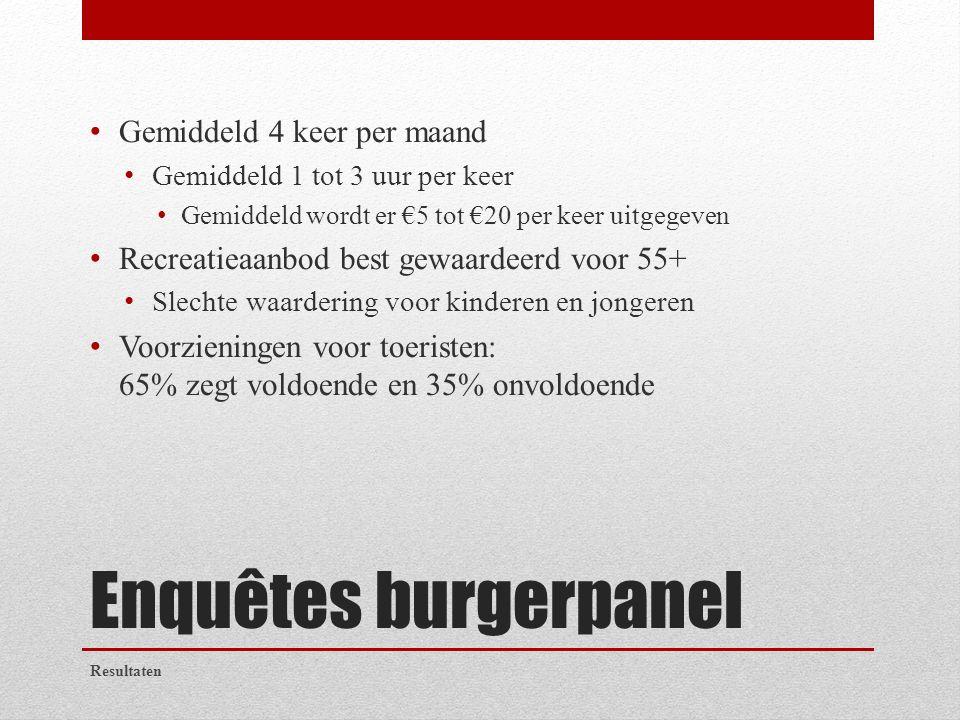 Enquêtes burgerpanel Gemiddeld 4 keer per maand Gemiddeld 1 tot 3 uur per keer Gemiddeld wordt er €5 tot €20 per keer uitgegeven Recreatieaanbod best