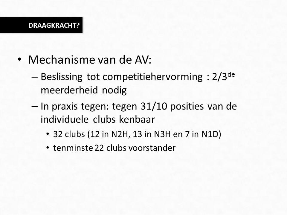 Mechanisme van de AV: – Beslissing tot competitiehervorming : 2/3 de meerderheid nodig – In praxis tegen: tegen 31/10 posities van de individuele clubs kenbaar 32 clubs (12 in N2H, 13 in N3H en 7 in N1D) tenminste 22 clubs voorstander DRAAGKRACHT