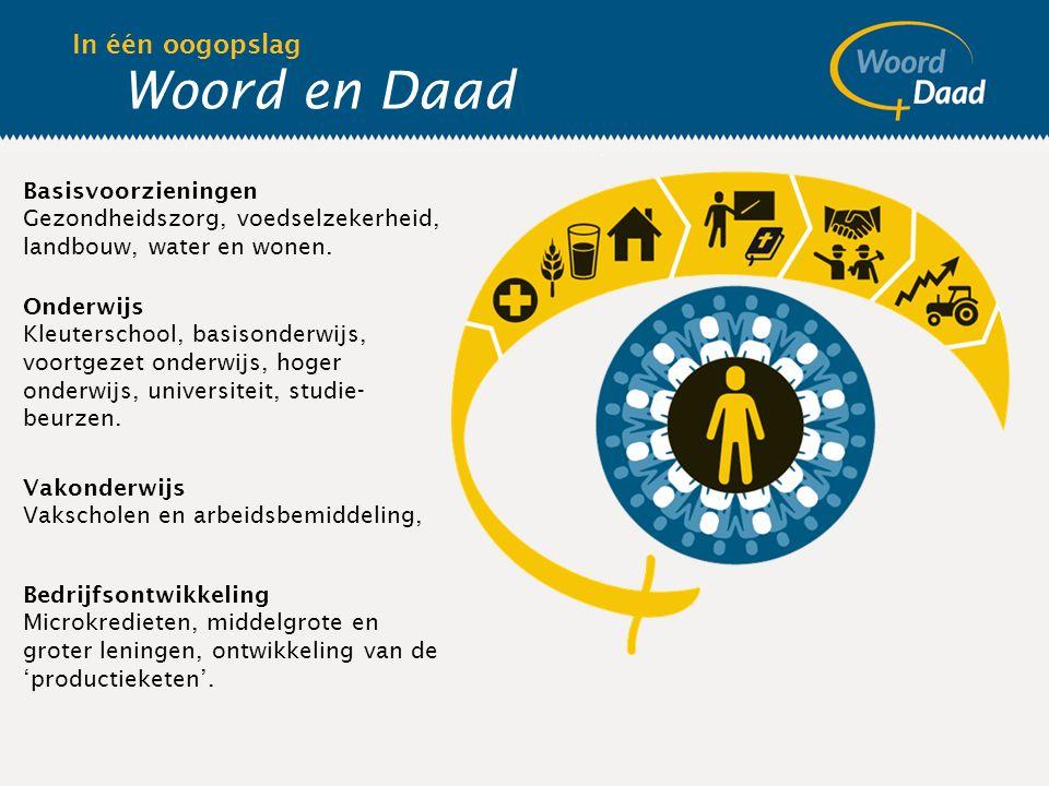 Woord en Daad In één oogopslag Basisvoorzieningen Gezondheidszorg, voedselzekerheid, landbouw, water en wonen.
