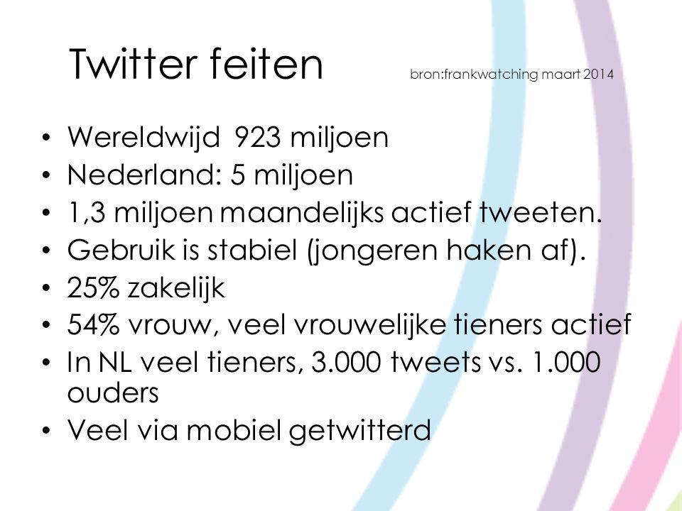 Twitter feiten bron:frankwatching maart 2014 Wereldwijd 923 miljoen Nederland: 5 miljoen 1,3 miljoen maandelijks actief tweeten. Gebruik is stabiel (j