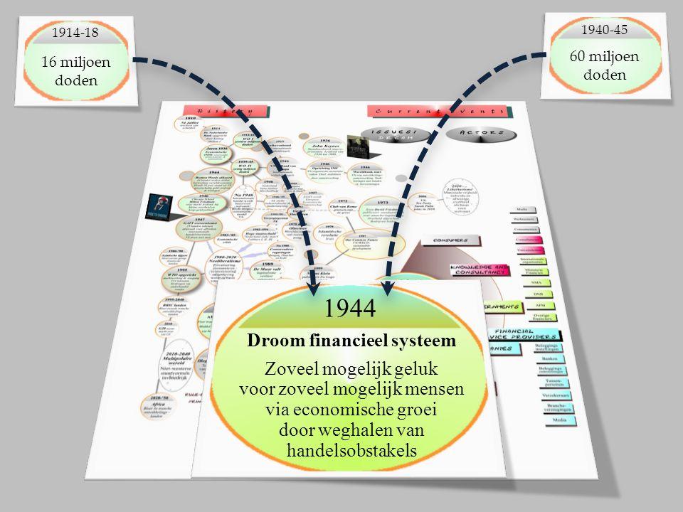 1944 Droom financieel systeem Zoveel mogelijk geluk voor zoveel mogelijk mensen via economische groei door weghalen van handelsobstakels 1940-45 60 miljoen doden 16 miljoen doden 1914-18