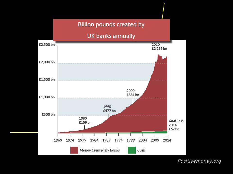 Billion pounds created by UK banks annually Billion pounds created by UK banks annually Positivemoney.org